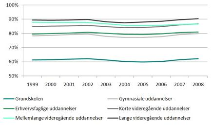 Beskæftigelsesfrekvens graf - Kilde: www.uvm.dk